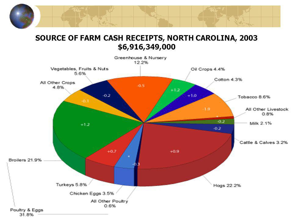 North Carolina Agriculture Ranking in Agricultural Income #1 – Hogs #2 – Broilers #3 – Greenhouse & Nursery*** #4 – Tobacco #5 – Turkeys ***Recently p