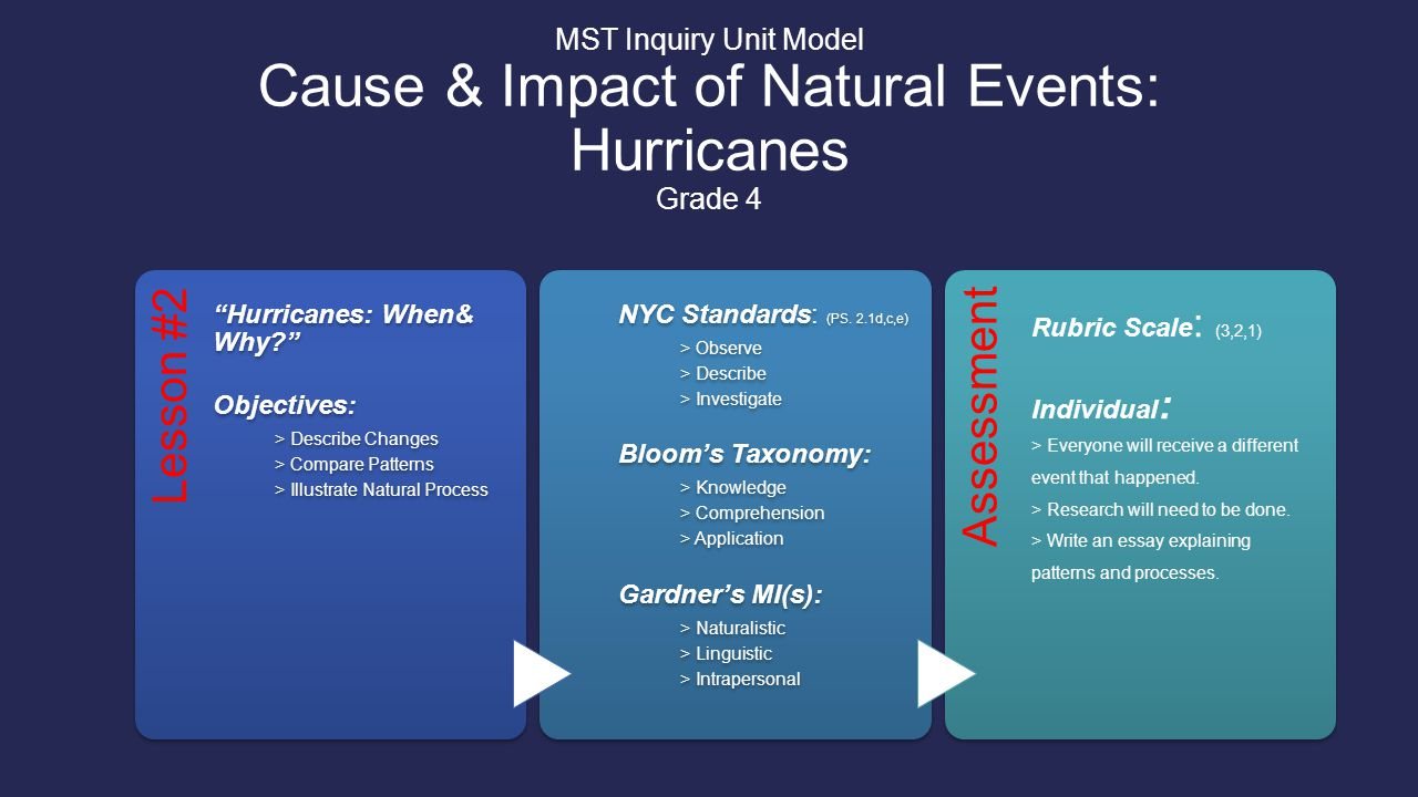 Lesson #3 Hurricanes: Trail That is Left Behind Objectives: > Describe Negative and Positive Impact > Compare Forces > Observe Possabilities of Destruction NYC Standards: (PS.