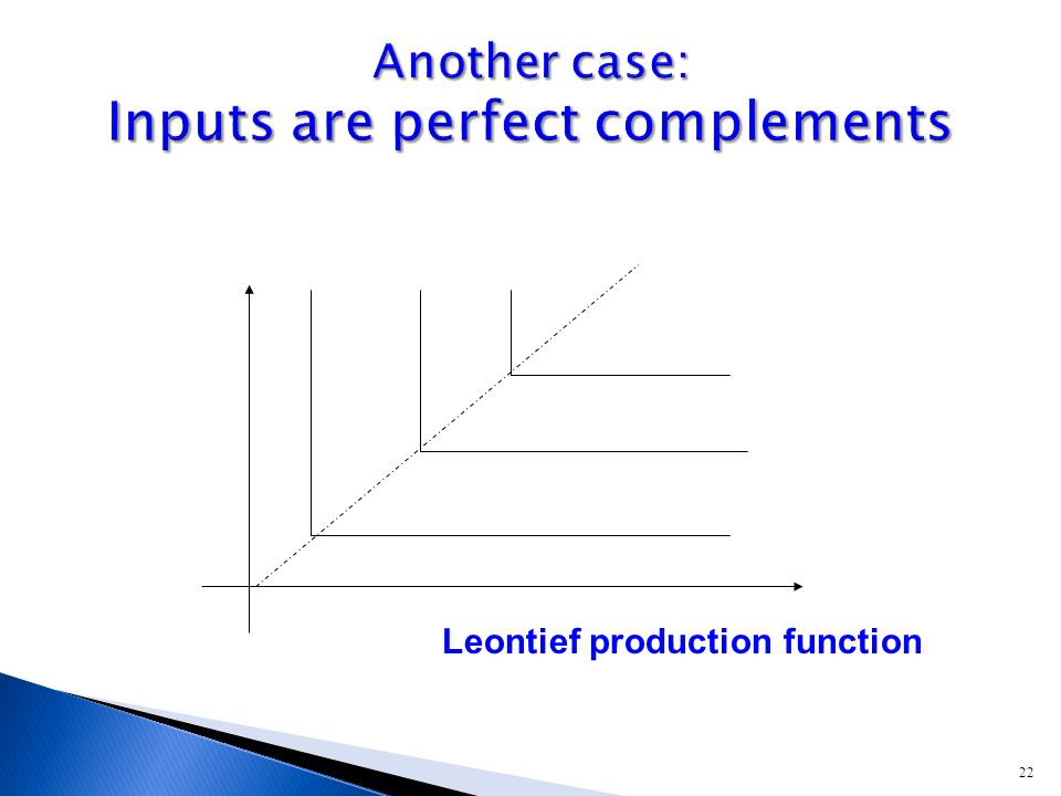 22 Leontief production function