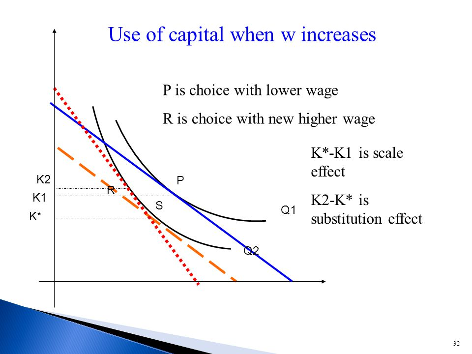 32 P R S Q1 Q2 P is choice with lower wage R is choice with new higher wage K2 K1 K* K*-K1 is scale effect K2-K* is substitution effect Use of capital when w increases