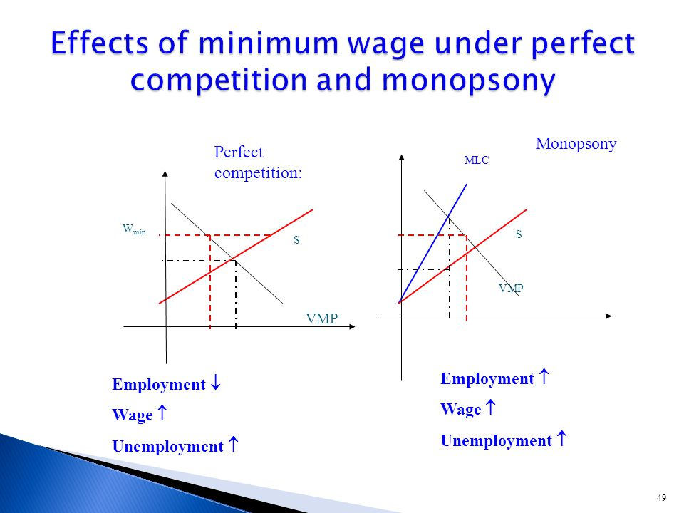49 W min VMP S MLC S VMP Employment  Wage  Unemployment  Perfect competition: Monopsony Employment  Wage  Unemployment 