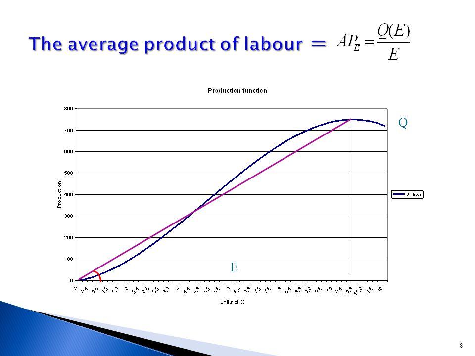 49 W min VMP S MLC S VMP Employment  Wage  Unemployment  Perfect competition: Monopsony Employment  Wage  Unemployment 