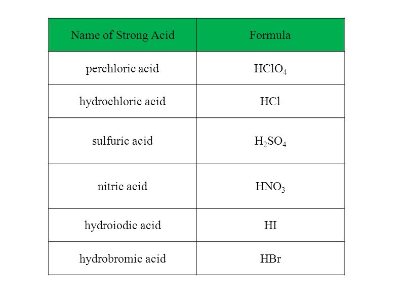 Name of Strong AcidFormula perchloric acidHClO 4 hydrochloric acidHCl sulfuric acidH 2 SO 4 nitric acidHNO 3 hydroiodic acidHI hydrobromic acidHBr