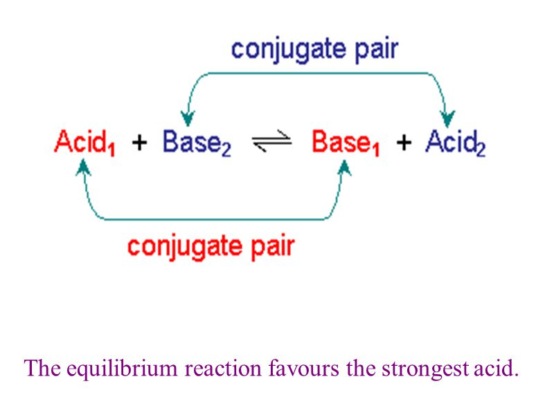 The equilibrium reaction favours the strongest acid.