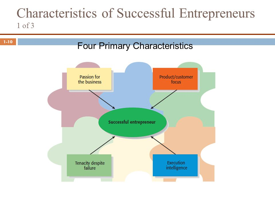 1-10 Characteristics of Successful Entrepreneurs 1 of 3 Four Primary Characteristics