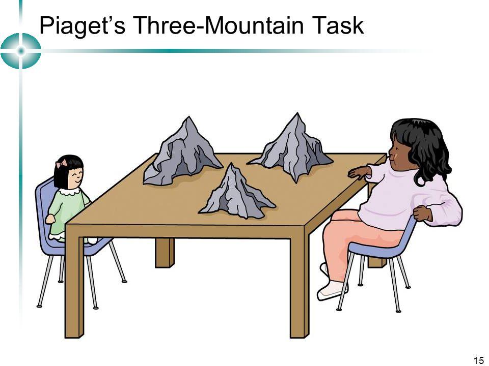 15 Piaget's Three-Mountain Task