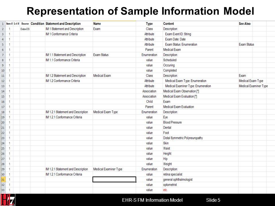 Slide 5 EHR-S FM Information Model Representation of Sample Information Model