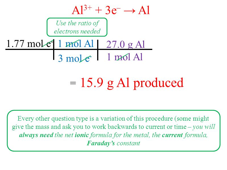 1 mol Al 27.0 g Al 1.77 mol e - 3 mol e - 1 mol Al = 15.9 g Al produced Al 3+ + 3e – → Al Use the ratio of electrons needed Every other question type is a variation of this procedure (some might give the mass and ask you to work backwards to current or time – you will always need the net ionic formula for the metal, the current formula, Faraday's constant