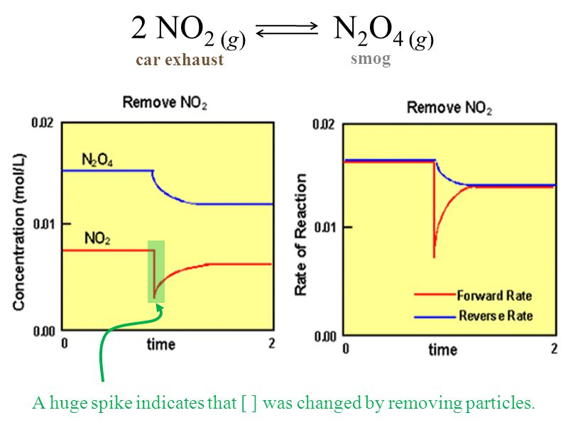 2 NO 2 (g) N 2 O 4 (g) car exhaust smog A huge spike indicates that [ ] was changed by removing particles.