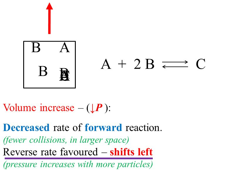 A + 2 B C Volume increase – (↓P ): A B B C Decreased rate of forward reaction. (fewer collisions, in larger space) Reverse rate favoured – shifts left