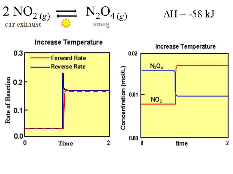 ∆H = -58 kJ 2 NO 2 (g) N 2 O 4 (g) car exhaust smog