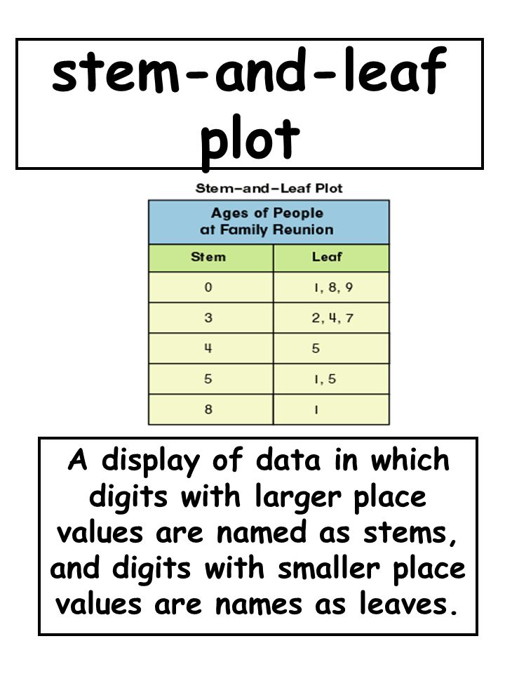 stem-and-leaf plot A display of data in which digits with larger place values are named as stems, and digits with smaller place values are names as leaves.