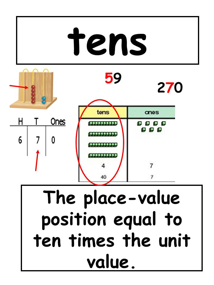 tens The place-value position equal to ten times the unit value. 5959 270270