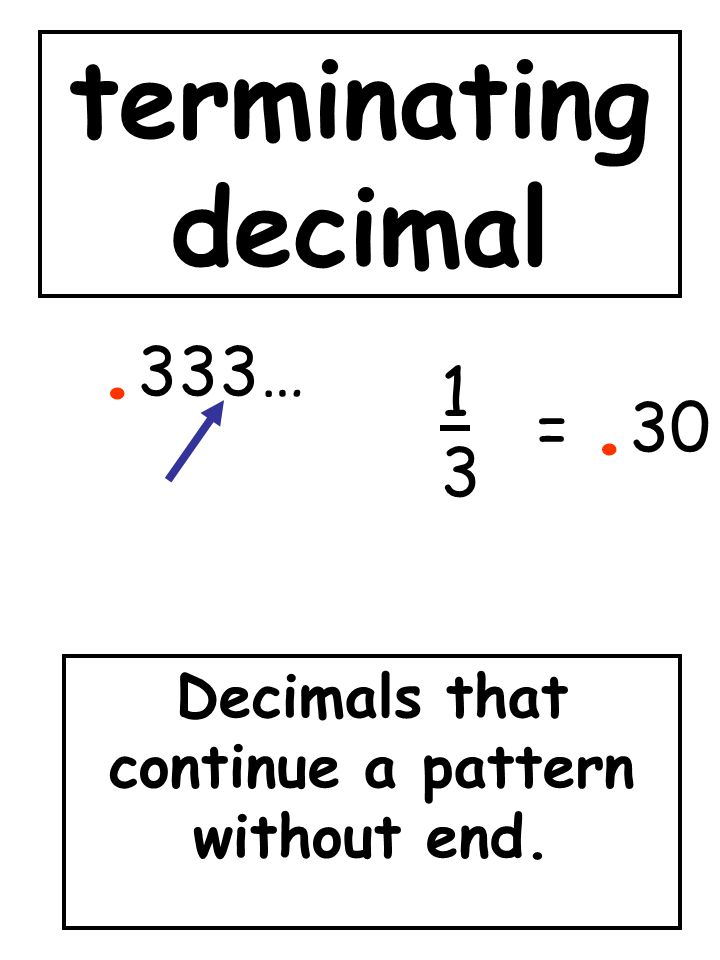 terminating decimal Decimals that continue a pattern without end.. 333… 1313 =. 30