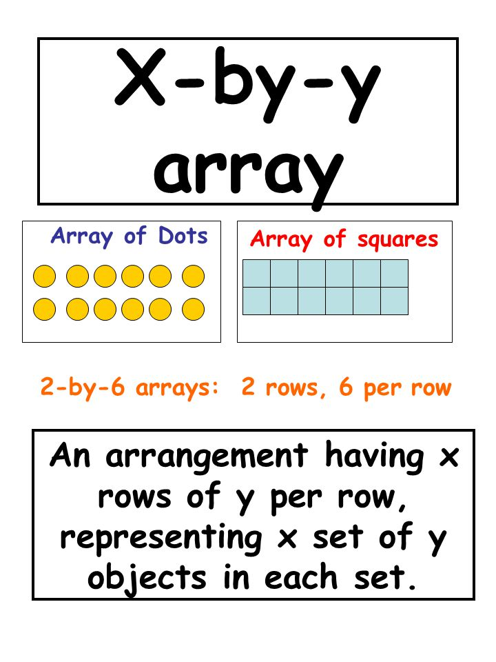 X-by-y array An arrangement having x rows of y per row, representing x set of y objects in each set.