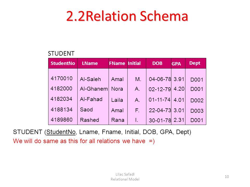 Lilac Safadi Relational Model 10 2.2Relation Schema 4170010 4182000 4182034 4188134 4189860 StudentNo Al-Saleh Al-Ghanem Al-Fahad Saod Rashed LName Amal Nora Laila Amal Rana FNameInitial M.
