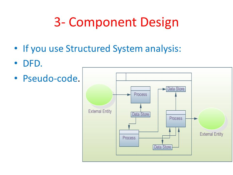 3- Component Design If you use Structured System analysis: DFD. Pseudo-code.