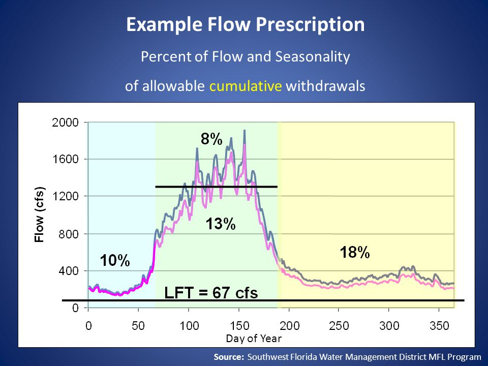 Example Flow Prescription Percent of Flow and Seasonality of allowable cumulative withdrawals Day of Year Source: Southwest Florida Water Management District MFL Program