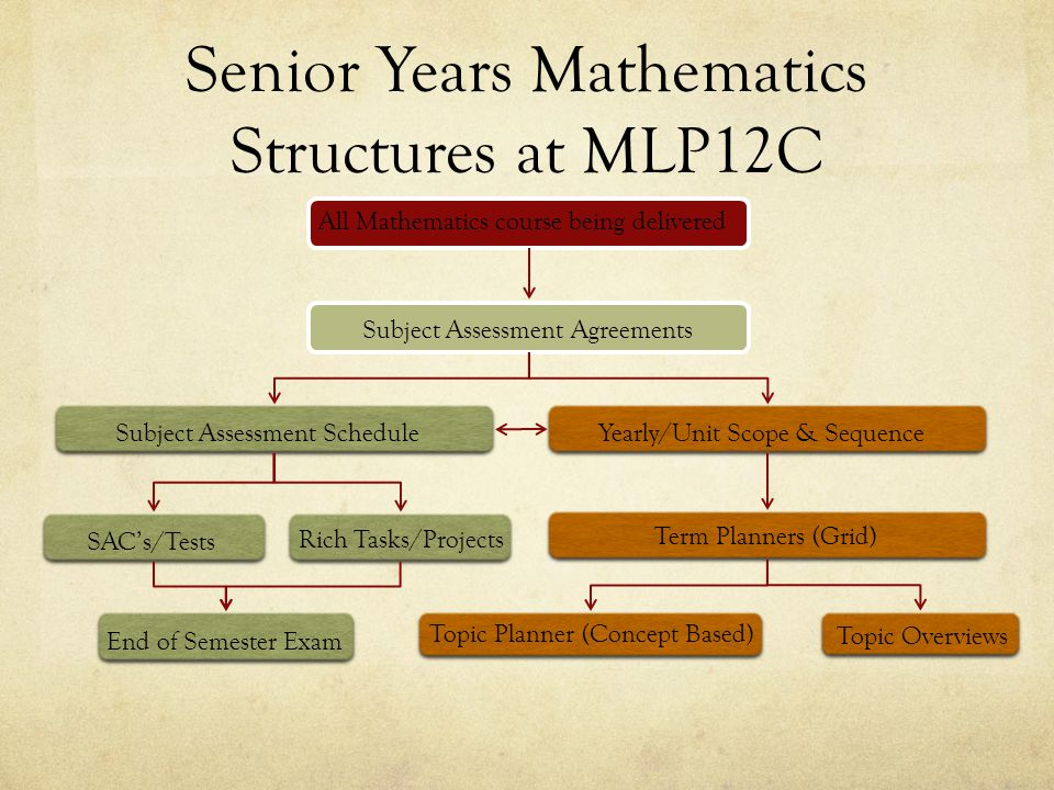 Senior Years Mathematics Structures at MLP12C All Mathematics course being delivered Subject Assessment Agreements Subject Assessment ScheduleYearly/Unit Scope & Sequence SAC's/Tests Rich Tasks/Projects Term Planners (Grid) Topic Planner (Concept Based) Topic Overviews End of Semester Exam