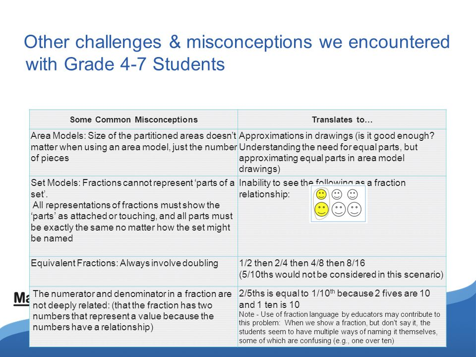 Other challenges & misconceptions we encountered with Grade 4-7 Students Some Common MisconceptionsTranslates to… Area Models: Size of the partitioned