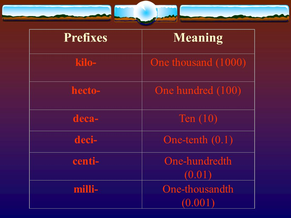 PrefixesMeaning kilo-One thousand (1000) hecto-One hundred (100) deca-Ten (10) deci-One-tenth (0.1) centi-One-hundredth (0.01) milli-One-thousandth (0