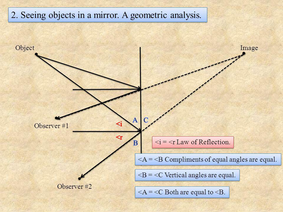 2.Seeing objects in a mirror. A geometric analysis.