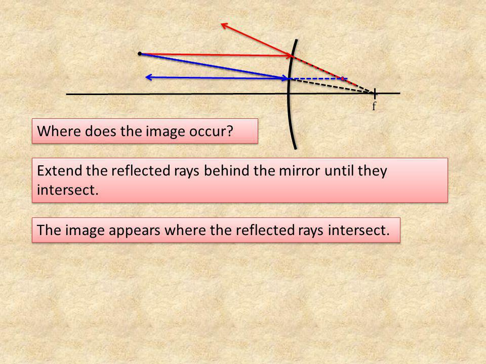 2. Draw the images in the following convex mirrors. ff
