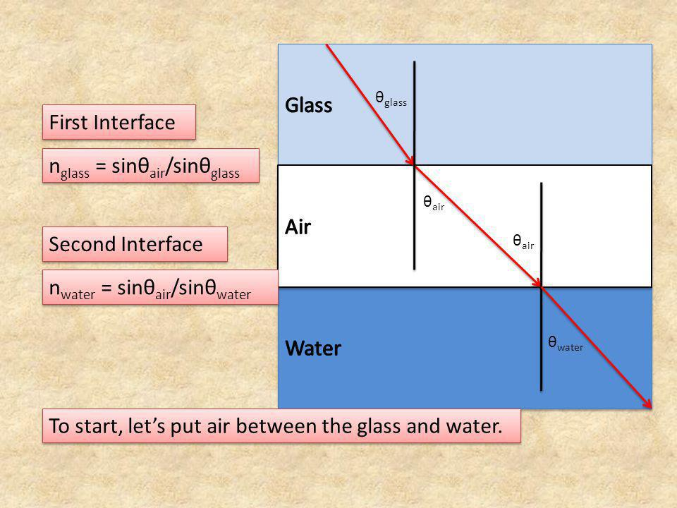 n glass = sinθ air /sinθ glass n water = sinθ air /sinθ water First Interface Second Interface n glass sinθ glass = sinθ air n water sinθ water = sinθ air If the interfaces are parallel then the two angles, θ air are the same.