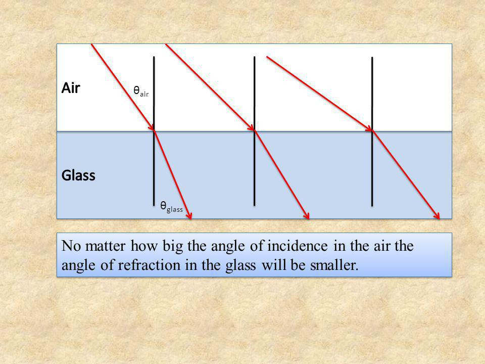Some indices of refraction: n air = 1.00029 n water = 1.33 n glycerine = 1.47 n Lucite = 1.49 n crown glass = 1.52 n diamond = 2.42 Some indices of refraction: n air = 1.00029 n water = 1.33 n glycerine = 1.47 n Lucite = 1.49 n crown glass = 1.52 n diamond = 2.42 As light goes from a denser substance to a less dense substance the light ray bends away from the normal.
