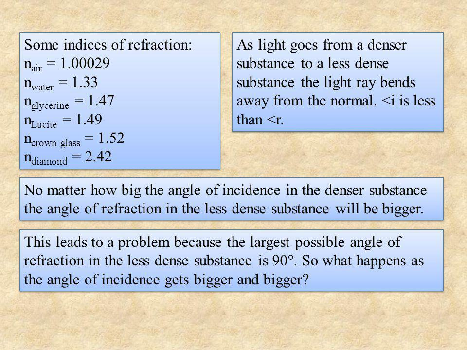 θ glass θ air θ critical θ air = 90° No matter how big the angle of incidence in the glass the angle of refraction in the air will be bigger.