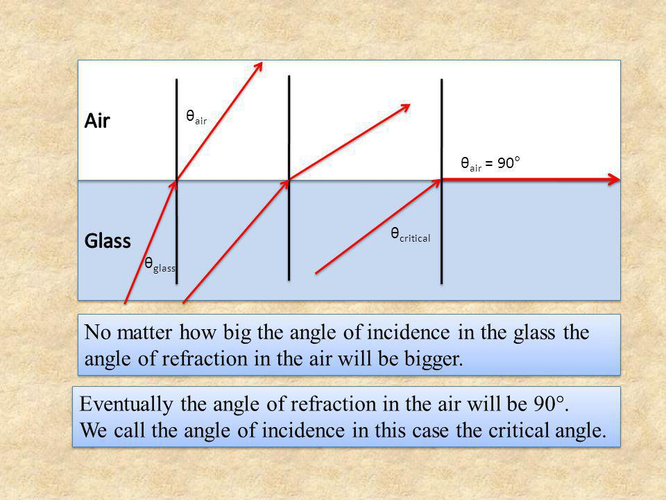 θ critical θ air = 90° In this case: n glass sinθ glass = n air sinθ air n glass sinθ critical = 1.00Sin90° n glass sinθ critical = 1 sinθ critical = 1/n glass In this case: n glass sinθ glass = n air sinθ air n glass sinθ critical = 1.00Sin90° n glass sinθ critical = 1 sinθ critical = 1/n glass θ critical = sin -1 (1/n glass ) = sin -1 (1/1.52) = 41.1° So what happens when the angle of incidence in the glass is greater than 41.1°?