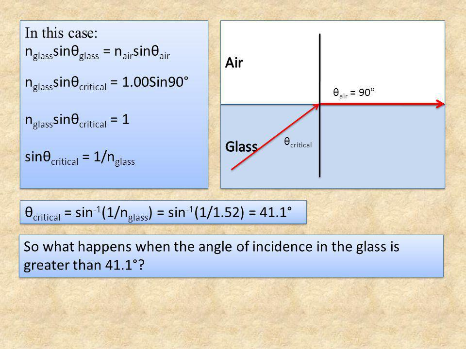 Actually when the incident ray strikes the interface some is refracted obeying the Law of Refraction.