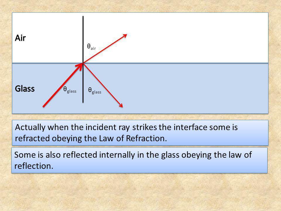 θ 50° When the angle of incidence is greater than the critical angle, then there is no refraction.