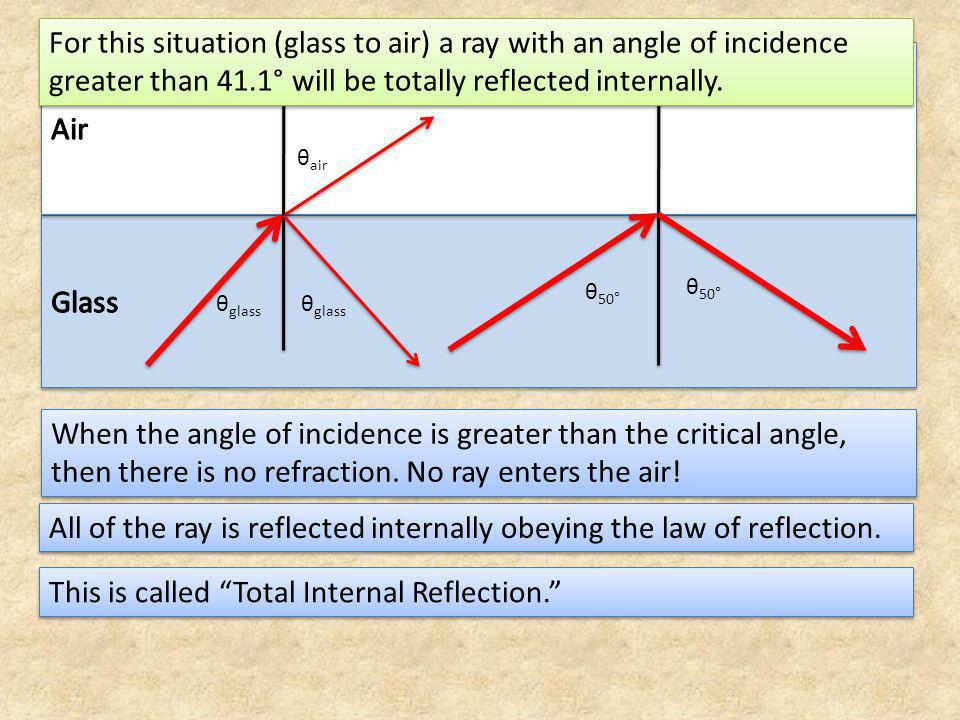 In general terms: n x sinθ critical = n y sinθ y = n y sin90° = n y θ critical = sin -1 (n y /n x ) This only happens when light passes from a denser substance to a less dense substance.