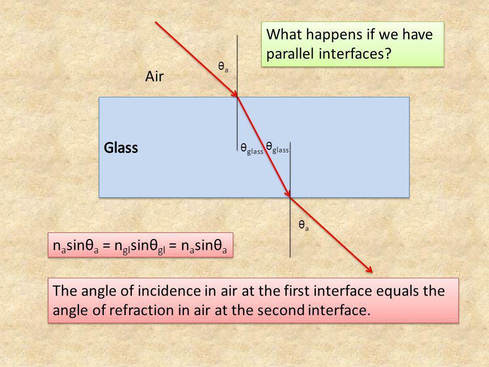 θ glass θaθa θaθa Air What happens if we have parallel interfaces? n a sinθ a = n gl sinθ gl = n a sinθ a The angle of incidence in air at the first i