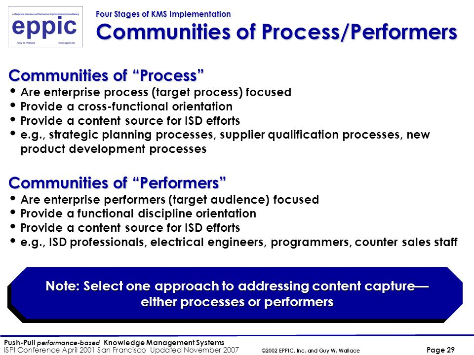 Push-Pull performance-based Knowledge Management Systems ISPI Conference April 2001 San Francisco Updated November 2007 ©2002 EPPIC, Inc.