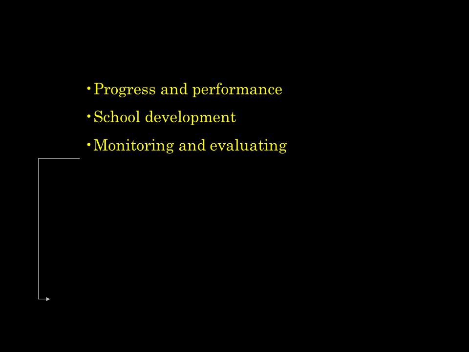 Progress and performance School development Monitoring and evaluating