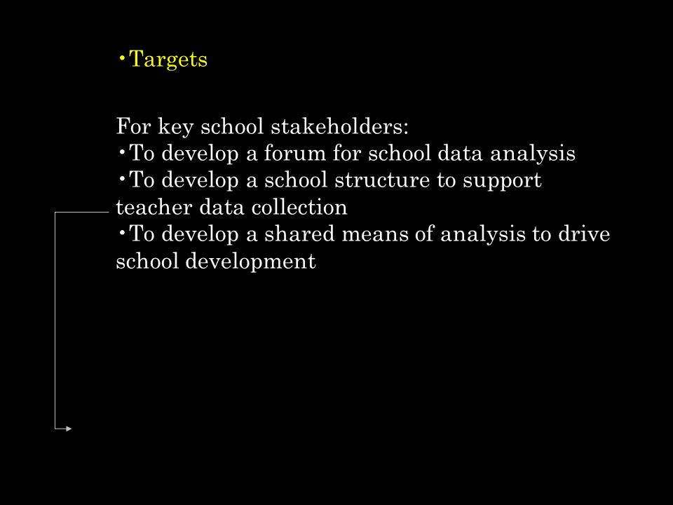 Targets For key school stakeholders: To develop a forum for school data analysis To develop a school structure to support teacher data collection To develop a shared means of analysis to drive school development