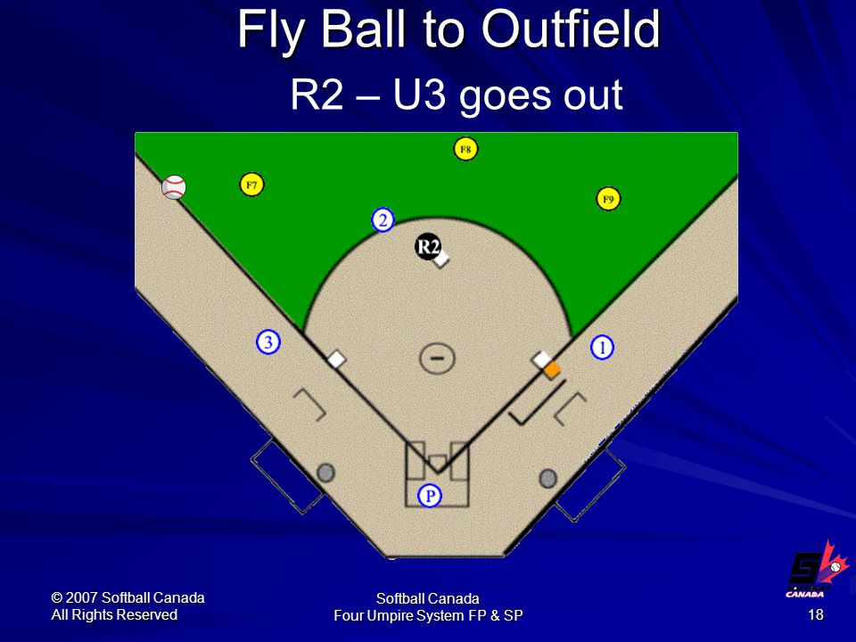 © 2007 Softball Canada All Rights Reserved Softball Canada Four Umpire System FP & SP 18 Fly Ball to Outfield Fly Ball to Outfield R2 – U3 goes out