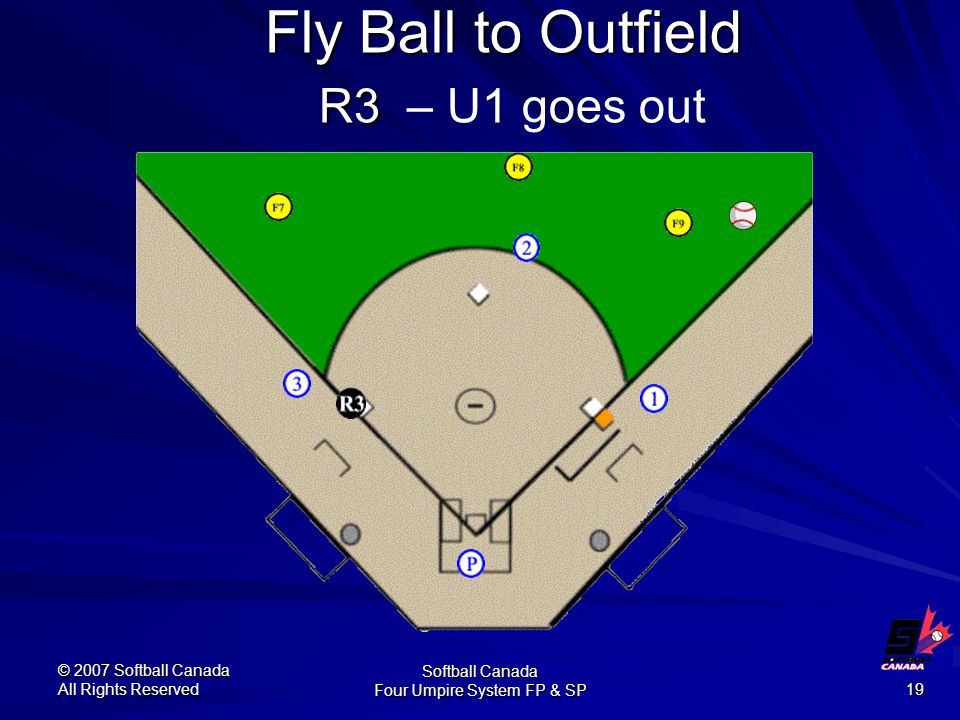 © 2007 Softball Canada All Rights Reserved Softball Canada Four Umpire System FP & SP 19 Fly Ball to Outfield R3 Fly Ball to Outfield R3 – U1 goes out