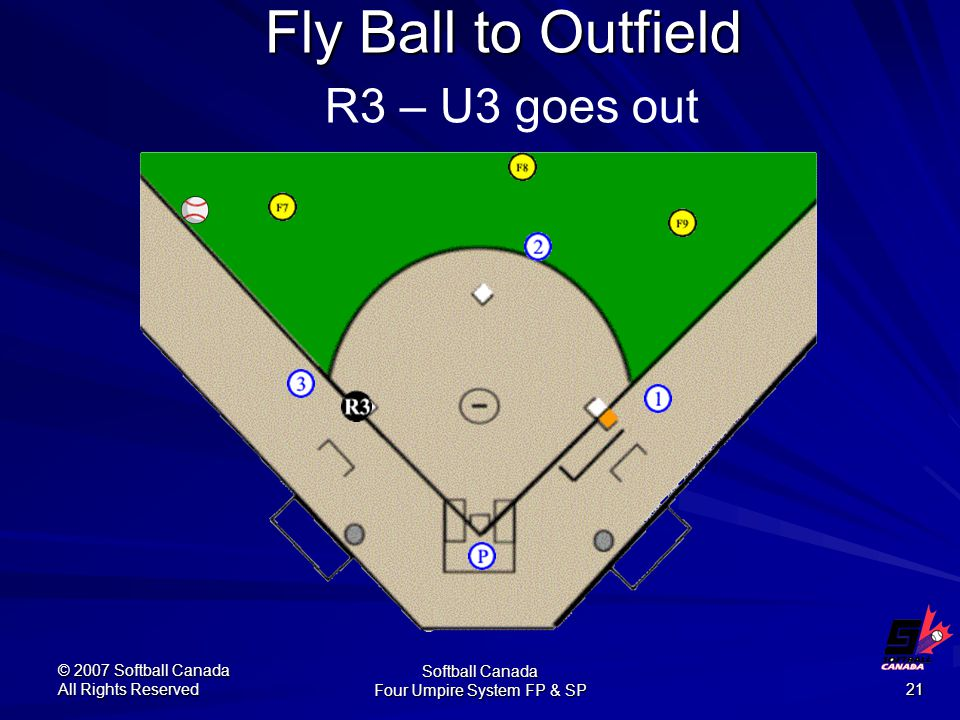 © 2007 Softball Canada All Rights Reserved Softball Canada Four Umpire System FP & SP 21 Fly Ball to Outfield Fly Ball to Outfield R3 – U3 goes out