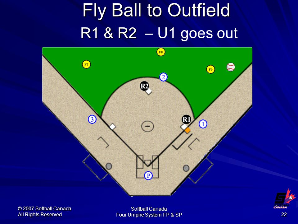 © 2007 Softball Canada All Rights Reserved Softball Canada Four Umpire System FP & SP 22 Fly Ball to Outfield R1 & R2 Fly Ball to Outfield R1 & R2 – U1 goes out
