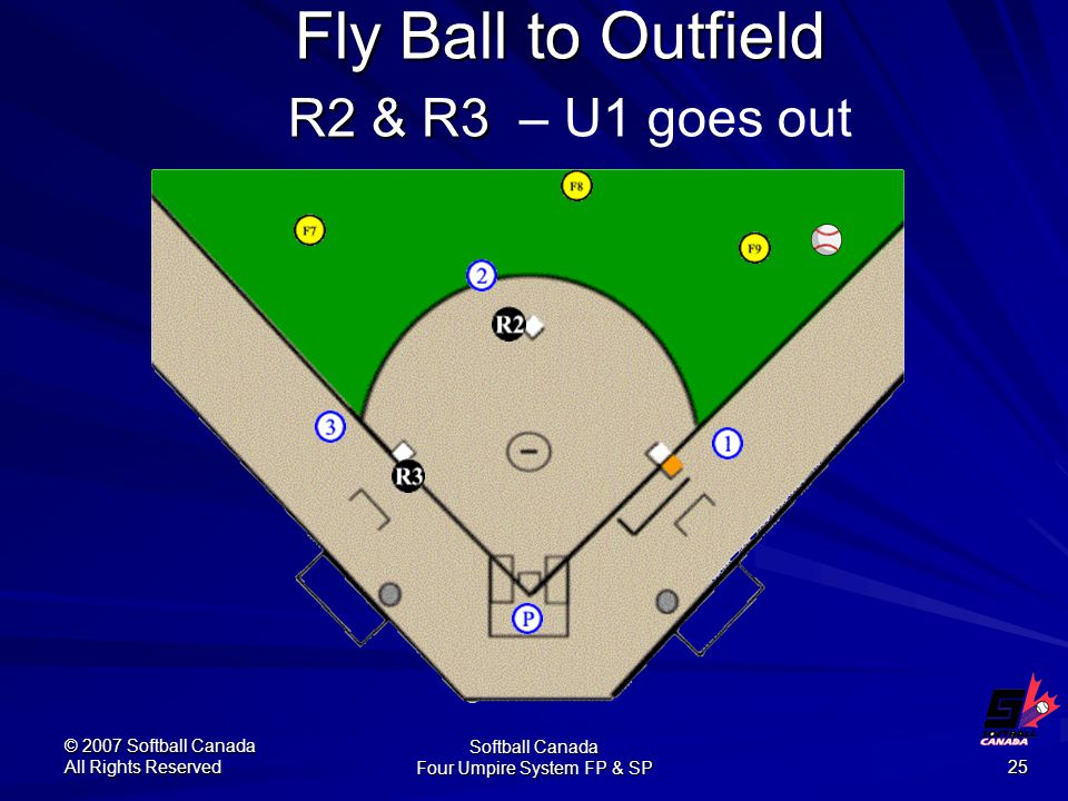 © 2007 Softball Canada All Rights Reserved Softball Canada Four Umpire System FP & SP 25 Fly Ball to Outfield R2 & R3 Fly Ball to Outfield R2 & R3 – U