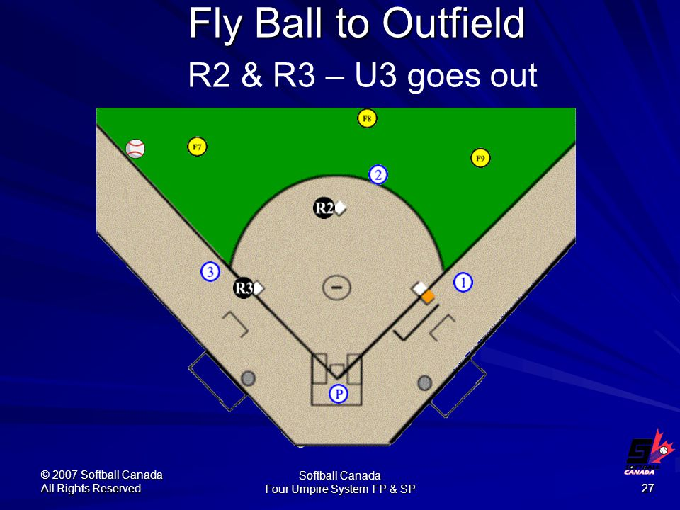 © 2007 Softball Canada All Rights Reserved Softball Canada Four Umpire System FP & SP 27 Fly Ball to Outfield Fly Ball to Outfield R2 & R3 – U3 goes out