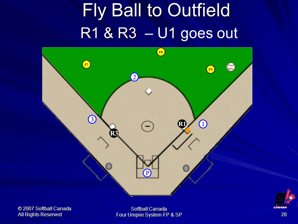 © 2007 Softball Canada All Rights Reserved Softball Canada Four Umpire System FP & SP 28 Fly Ball to Outfield R1 & R3 Fly Ball to Outfield R1 & R3 – U1 goes out
