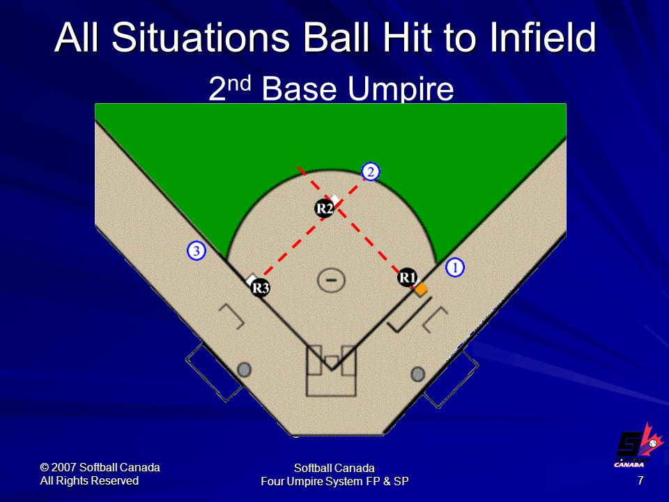 © 2007 Softball Canada All Rights Reserved Softball Canada Four Umpire System FP & SP 7 All Situations Ball Hit to Infield All Situations Ball Hit to Infield 2 nd Base Umpire