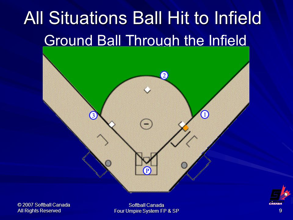 © 2007 Softball Canada All Rights Reserved Softball Canada Four Umpire System FP & SP 9 All Situations Ball Hit to Infield All Situations Ball Hit to