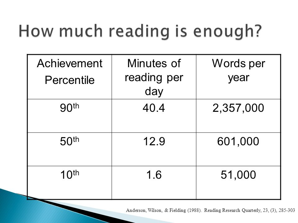 Achievement Percentile Minutes of reading per day Words per year 90 th 40.42,357,000 50 th 12.9601,000 10 th 1.651,000 Anderson, Wilson, & Fielding (1