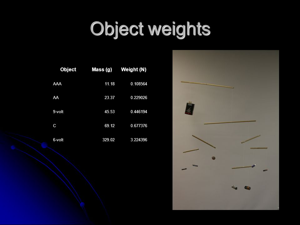 Object weights ObjectMass (g)Weight (N) AAA11.180.108564 AA23.370.229026 9-volt45.530.446194 C69.120.677376 6-volt329.023.224396