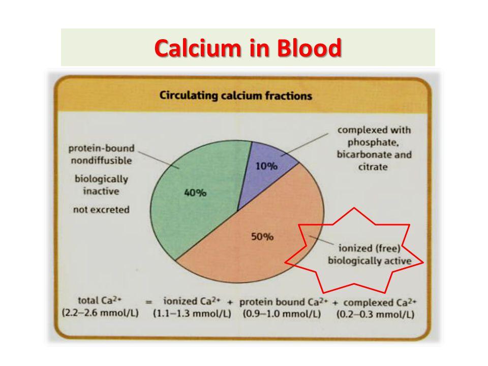 Calcium in Blood